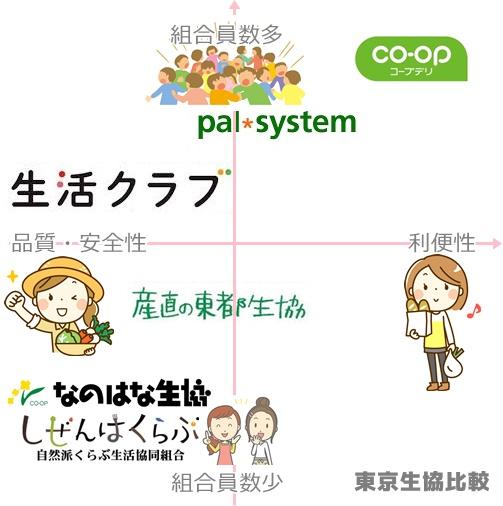 違い コープデリ パル システム
